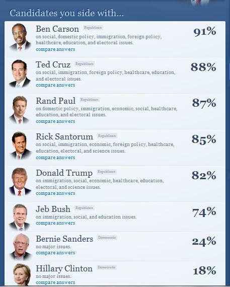 2016 political quiz