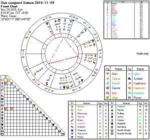 2015-11-29 Sun Conjunct Saturn (Thors Hammer)